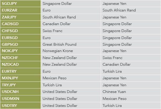 Currency Pairs Table
