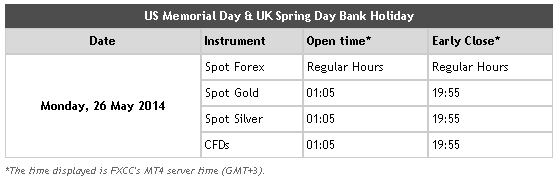 Memorial Day Trading Times
